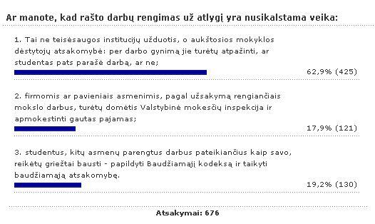 Daugelis Lietuvos gyventojų mano, jog rašto darbų pirkimo kontrolė - aukštųjų mokyklų, o ne teisėsaugos reikalas. Delfi.lt duomenys.