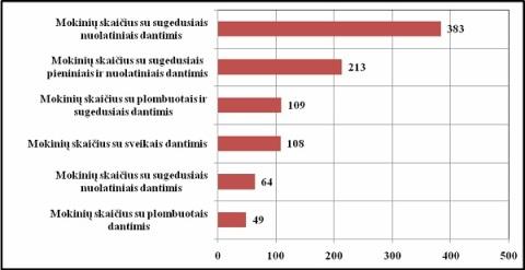 Pasvalio rajono savivaldybės duomenys: 1-4 klasių mokinių dantų būklės įvertinimo rezultatai.
